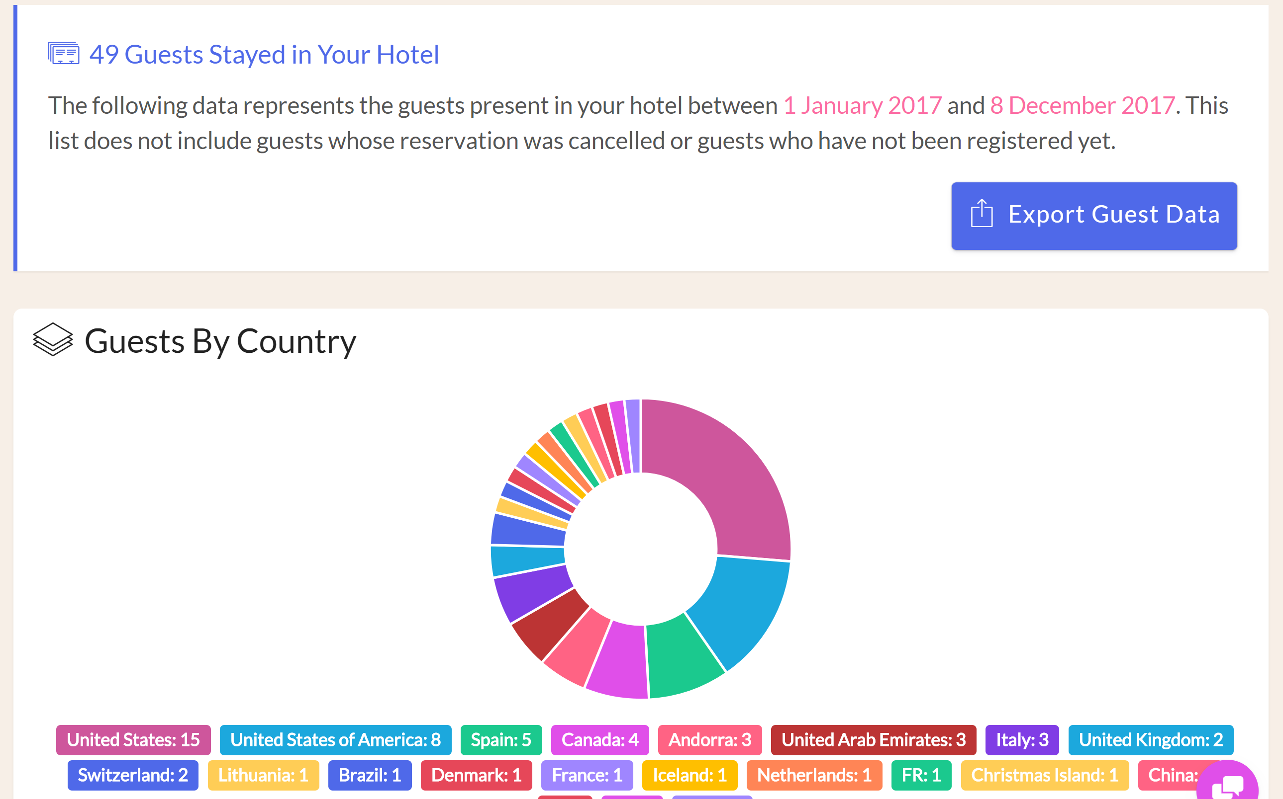 You can generate reports in your Front Desk for reservations, guests, revenue, and reviews. You can export the data and dump into your spreadsheet of choice, or enjoy the charts we generate directly in your Front Desk manager.